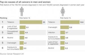 Заболевание раком