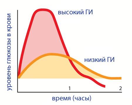 уровень сахара в крови